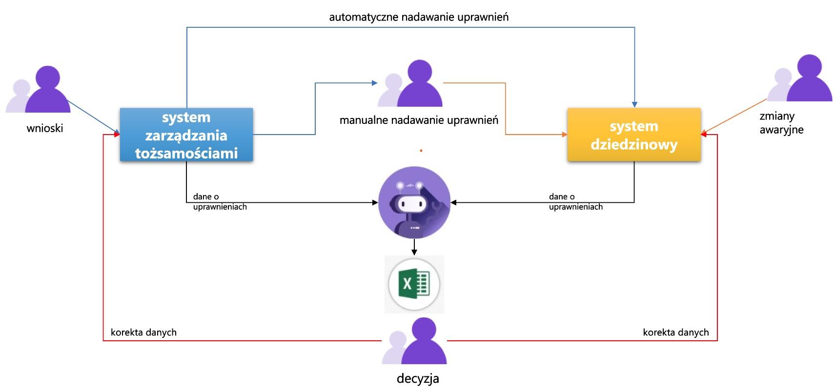 synchronizacja-danych