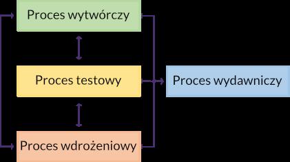 Proces wydawniczy_release-management-zarządzanie-wydaniami-uniteam-legenda-1